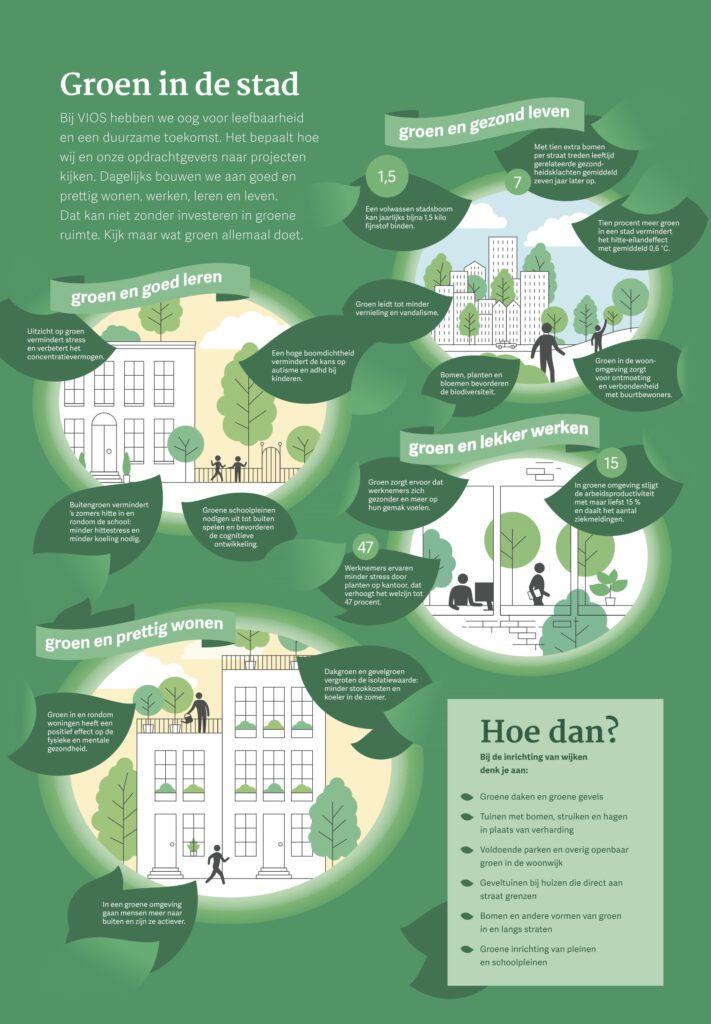 Groen in de stad volgens VIOS Bouw
